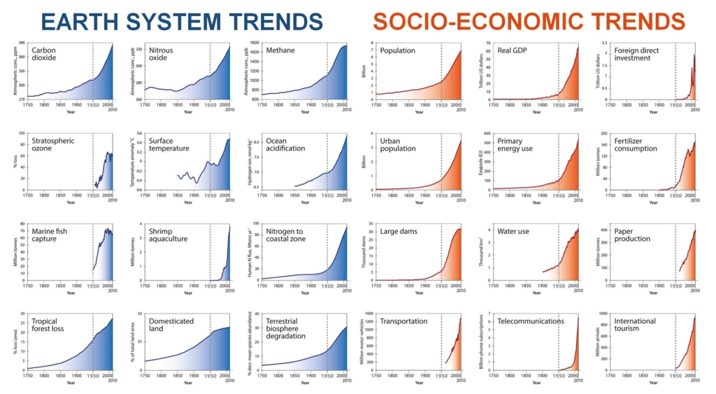 systems_trends
